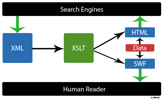SEO for SWF via XSLT